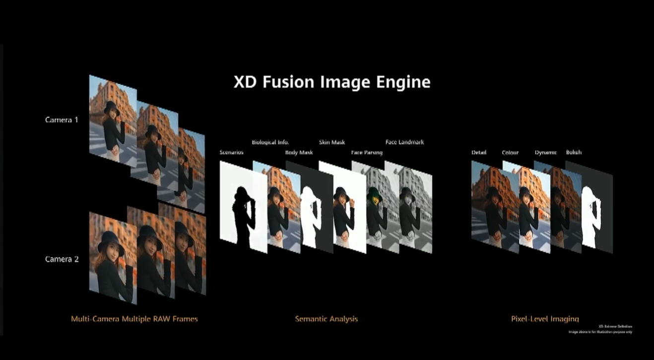 Huawei P40 系列超感知影像正式发布:90Hz 刷新率,超大感光元件面积,40W 无线快充 18
